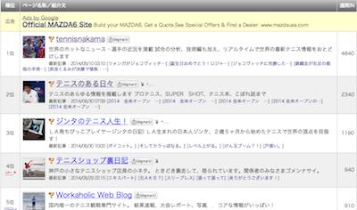 Blog-ranking-2014.08.30